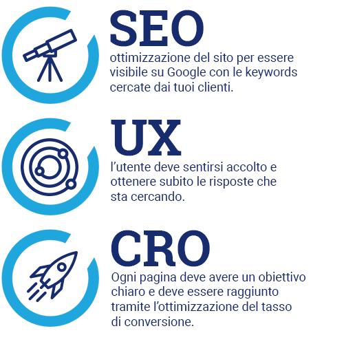 Progettare siti web che vendono e che convertono